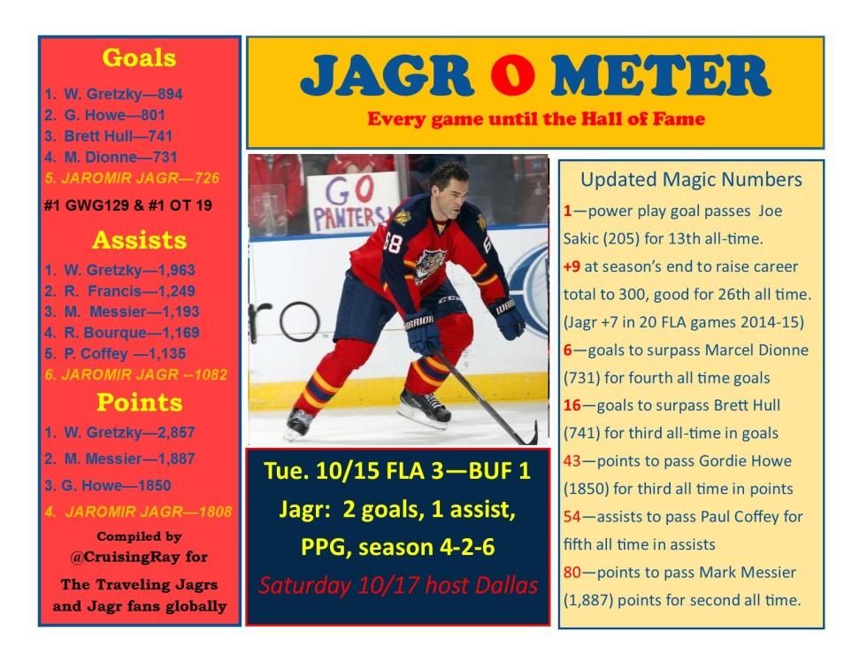 jagrometer – Page 24 – Updated stats and news for fans of Jaromir Jagr