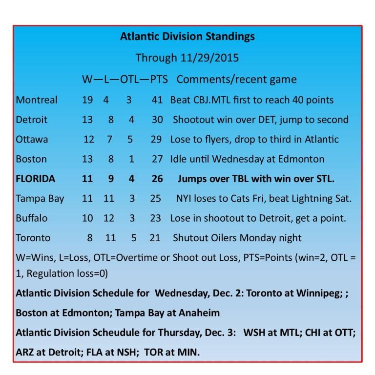 Atlantic Division Standings.jpg
