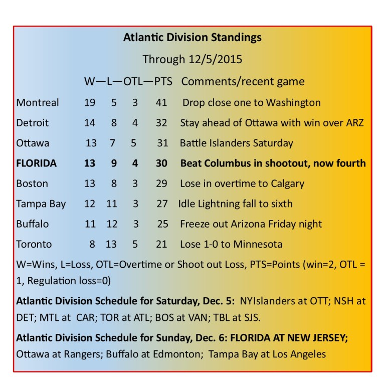 Atlantic Division Standings.jpg