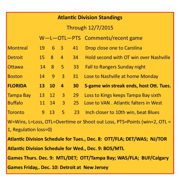 Atlantic Division Standings