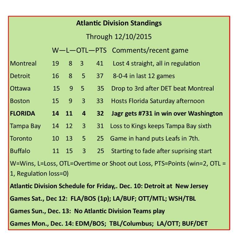 Atlantic Division Standings