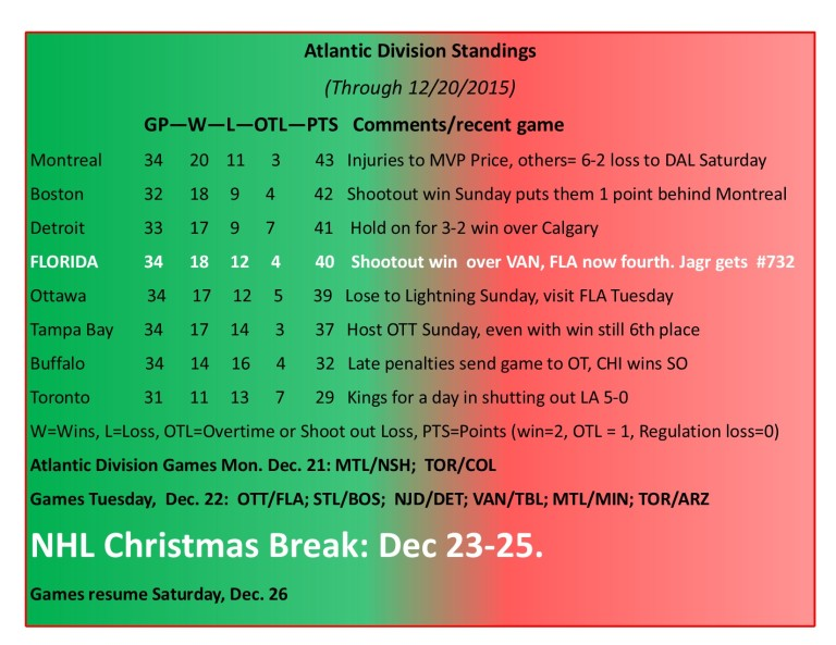 Expanded Atlantic Division Standings