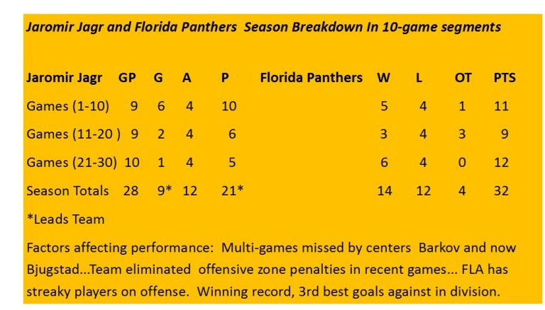 JagrPanthers10gamesegmentreport30games