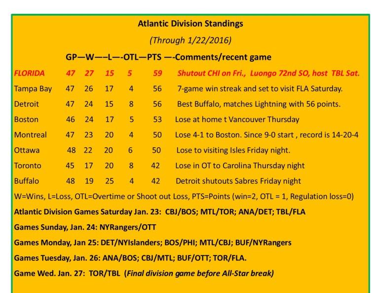 Expanded Atlantic Division Standings.jpg