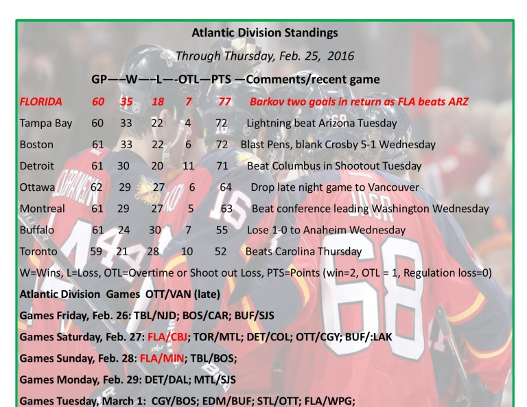 Expanded Atlantic Division Standings.jpg
