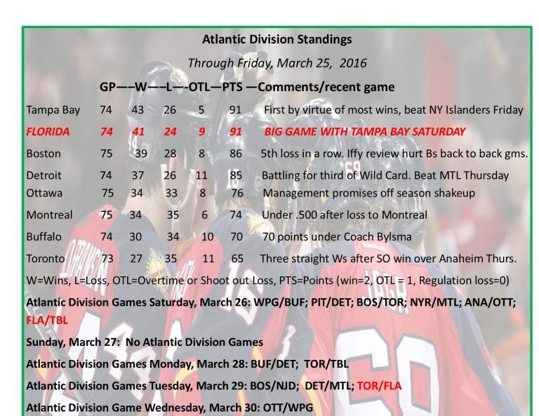 florida plays tampa bay for atlantic division lead saturday and