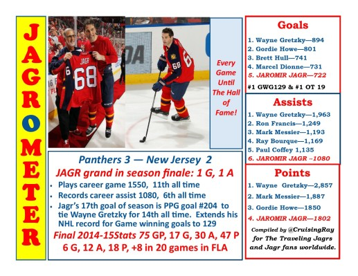 During the season the Jagr-O-Meter went from being a shared infographic in a horizontal format to a webpage: JAGRometer.com. Shown above are Jagr's stats at the end of the 2014-15 season. (One correction--Jagr was +7 in 18 games for the Panthers last year.
