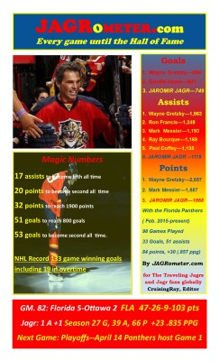 During the 2015-16 season the Jagr-O-Meter went from a horizontal format to a phone/tablet friendly veritical orientation. The stats above summarize Jagr's milestones in a nutshell.