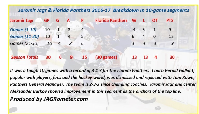 panthers30gamereview2016-17