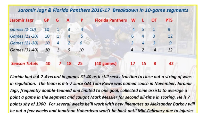 panthers40gamereview2016-17