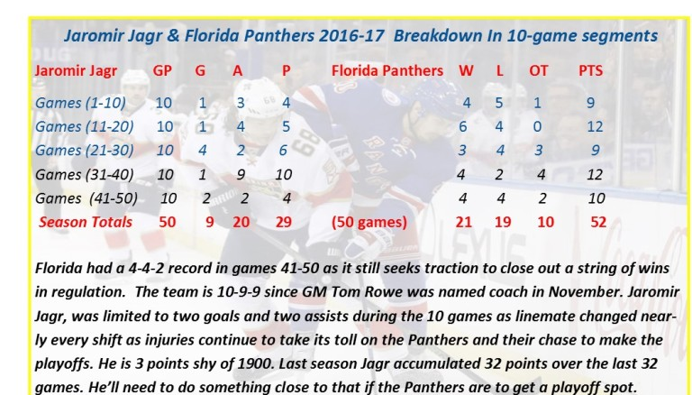 panthers50gamereview2016-17
