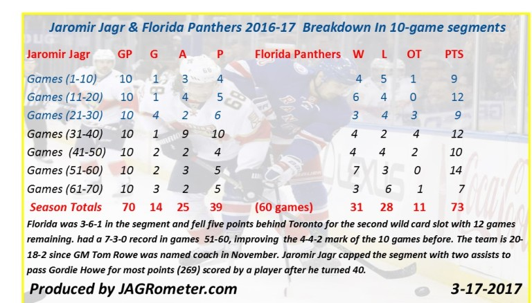 Panthers70gamereview2016-17