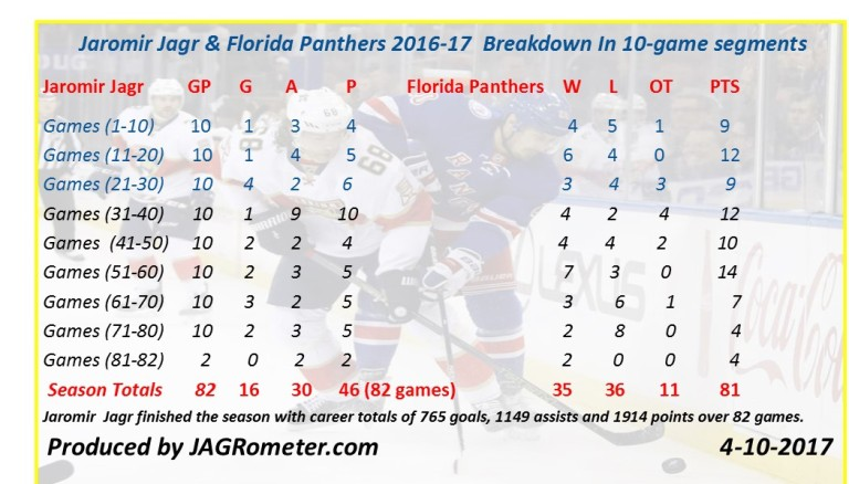 Panthers82gamereview2016-17