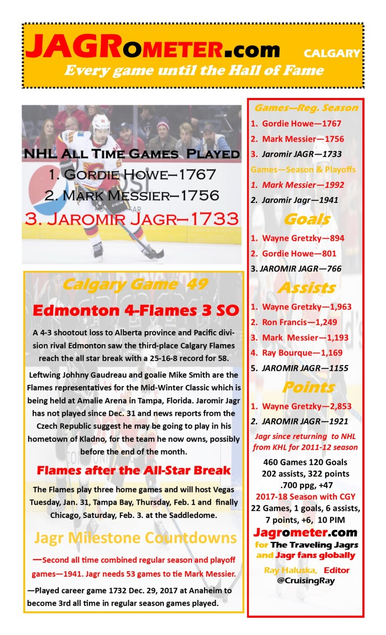 TheJAGROMETER--Game49Edmonton4Calglary3SO
